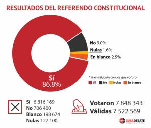 resultados-referendo-1-768x652